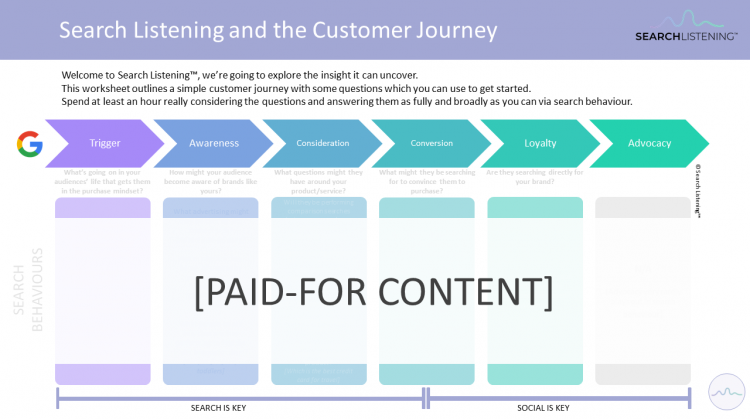 Worksheet: Search Listening and the Customer Journey